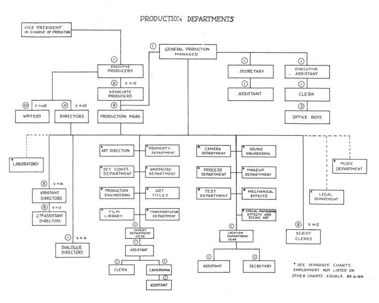 organigrama do departamento de produção