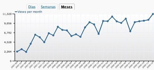 grafico-visitantes-dez2009