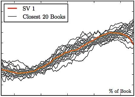 gráfico ascensão