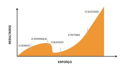 Gráfico das cinco fases da escrita de um guião